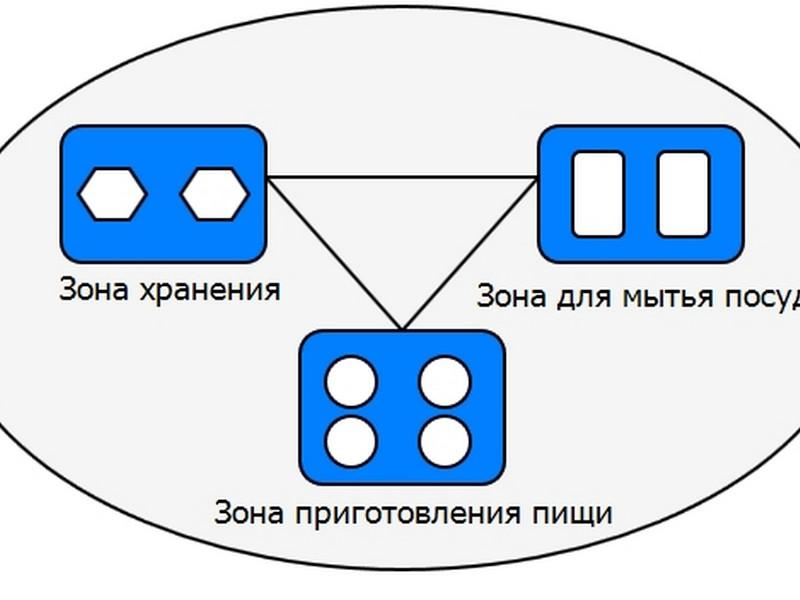 рабочий треугольник.